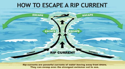 Rip-Current-Escape-larger